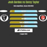 Josh Gordon vs Corey Taylor h2h player stats