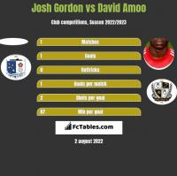 Josh Gordon vs David Amoo h2h player stats