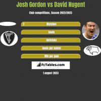 Josh Gordon vs David Nugent h2h player stats