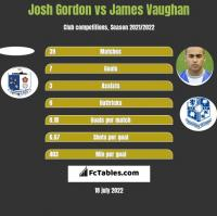 Josh Gordon vs James Vaughan h2h player stats