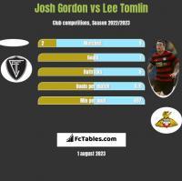 Josh Gordon vs Lee Tomlin h2h player stats
