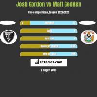 Josh Gordon vs Matt Godden h2h player stats