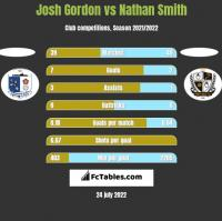 Josh Gordon vs Nathan Smith h2h player stats