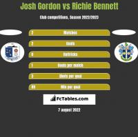 Josh Gordon vs Richie Bennett h2h player stats