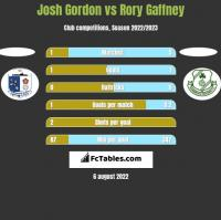 Josh Gordon vs Rory Gaffney h2h player stats