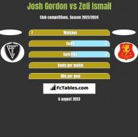 Josh Gordon vs Zeli Ismail h2h player stats