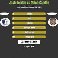 Josh Gordon vs Mitch Candlin h2h player stats