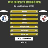 Josh Gordon vs Aramide Oteh h2h player stats