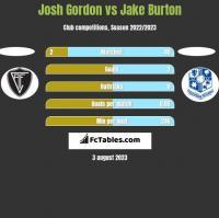 Josh Gordon vs Jake Burton h2h player stats