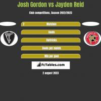 Josh Gordon vs Jayden Reid h2h player stats