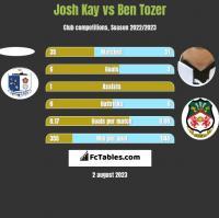 Josh Kay vs Ben Tozer h2h player stats
