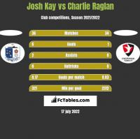 Josh Kay vs Charlie Raglan h2h player stats