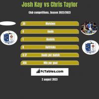 Josh Kay vs Chris Taylor h2h player stats