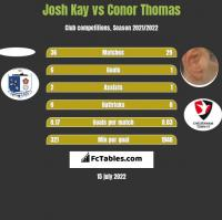 Josh Kay vs Conor Thomas h2h player stats