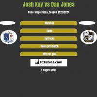 Josh Kay vs Dan Jones h2h player stats