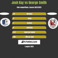 Josh Kay vs George Smith h2h player stats