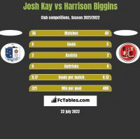 Josh Kay vs Harrison Biggins h2h player stats