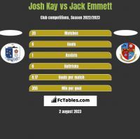 Josh Kay vs Jack Emmett h2h player stats