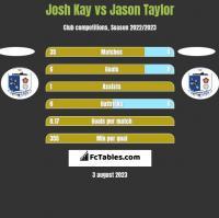 Josh Kay vs Jason Taylor h2h player stats