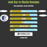 Josh Kay vs Maxim Kouogun h2h player stats