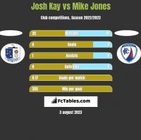 Josh Kay vs Mike Jones h2h player stats