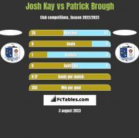 Josh Kay vs Patrick Brough h2h player stats