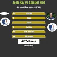Josh Kay vs Samuel Hird h2h player stats