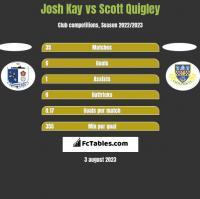 Josh Kay vs Scott Quigley h2h player stats