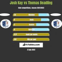 Josh Kay vs Thomas Beadling h2h player stats
