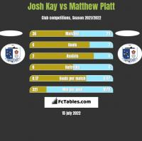 Josh Kay vs Matthew Platt h2h player stats