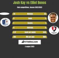 Josh Kay vs Elliot Bonos h2h player stats