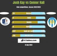 Josh Kay vs Connor Hall h2h player stats