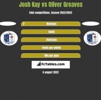 Josh Kay vs Oliver Greaves h2h player stats