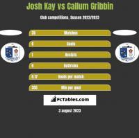 Josh Kay vs Callum Gribbin h2h player stats