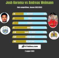 Josh Koroma vs Andreas Weimann h2h player stats