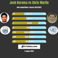 Josh Koroma vs Chris Martin h2h player stats