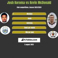 Josh Koroma vs Kevin McDonald h2h player stats