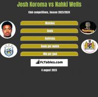 Josh Koroma vs Nahki Wells h2h player stats