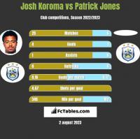 Josh Koroma vs Patrick Jones h2h player stats