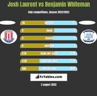 Josh Laurent vs Benjamin Whiteman h2h player stats