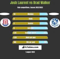 Josh Laurent vs Brad Walker h2h player stats