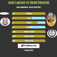 Josh Laurent vs David Edwards h2h player stats