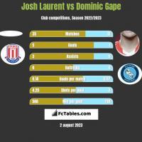Josh Laurent vs Dominic Gape h2h player stats