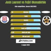 Josh Laurent vs Fejiri Okenabirhie h2h player stats