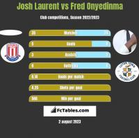 Josh Laurent vs Fred Onyedinma h2h player stats
