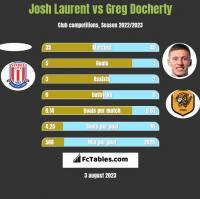 Josh Laurent vs Greg Docherty h2h player stats