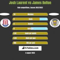 Josh Laurent vs James Bolton h2h player stats