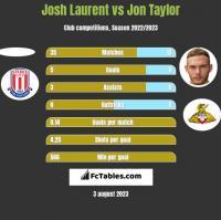 Josh Laurent vs Jon Taylor h2h player stats