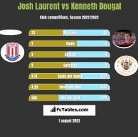 Josh Laurent vs Kenneth Dougal h2h player stats