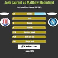 Josh Laurent vs Matthew Bloomfield h2h player stats